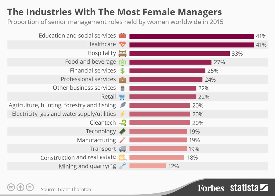 Female_Managers_Women leaders in hospitality