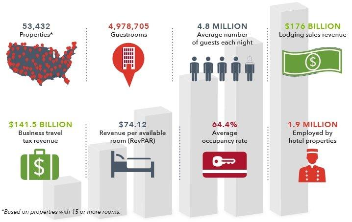 Hospitality-industry-USA-overview-J1-Visa