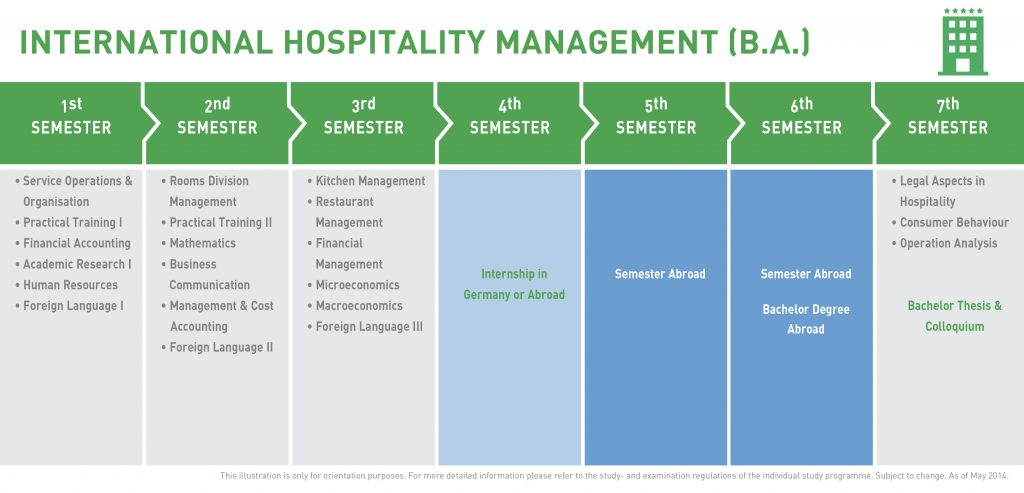 an analysis of the hospitality industry