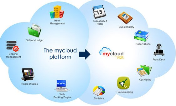 mycloud-PMS-best-hotel-management-software