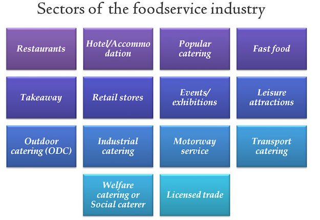 What are the 5 Different Sectors of the Hospitality Industry?