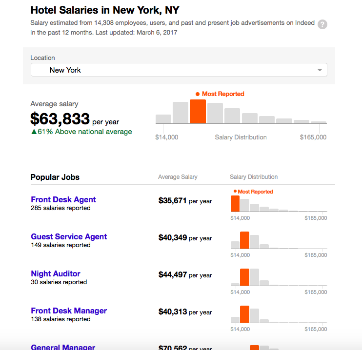 Hotel Management Salary NewYork by Indeed