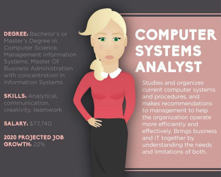 the truth about the job of a computer system analyst What does a computer systems analyst do here is career information about earnings, educational requirements, advancement opportunities, and job outlook.