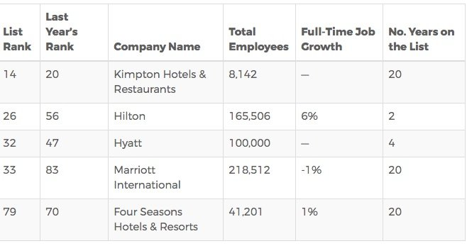 Top Hospitality Comapanies comparison table of Fortune rankings