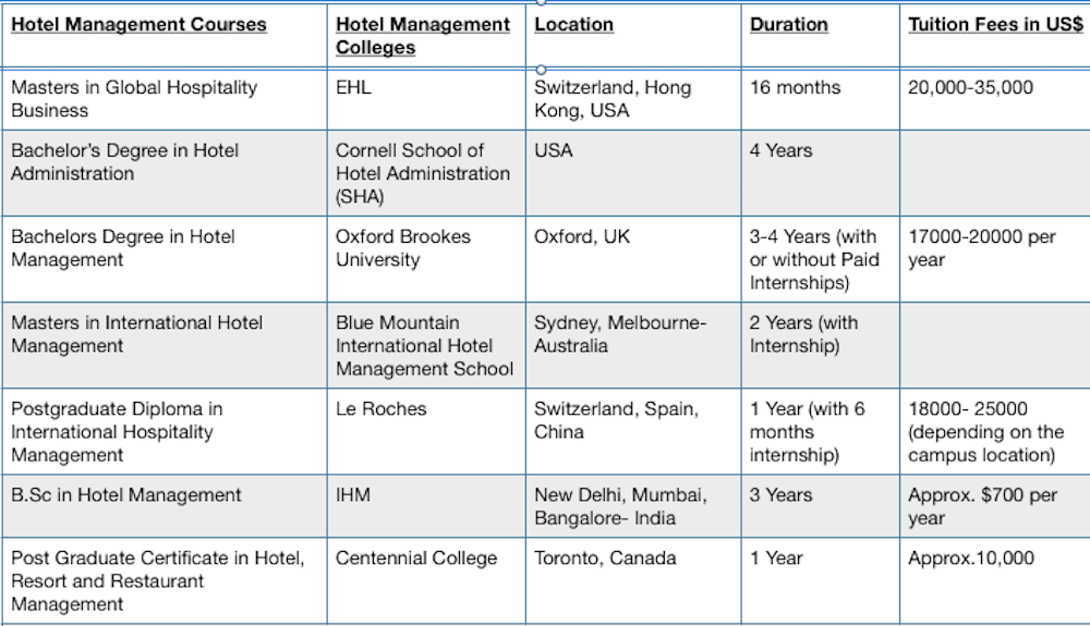 Global Hotel Management Courses with fees
