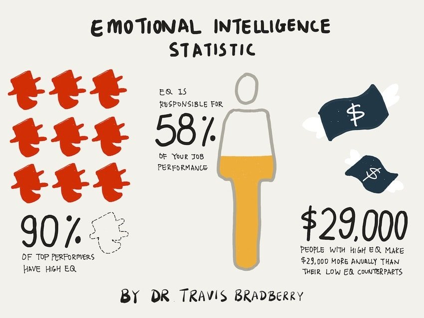 Essential hospitality skills- emotional Intelligence