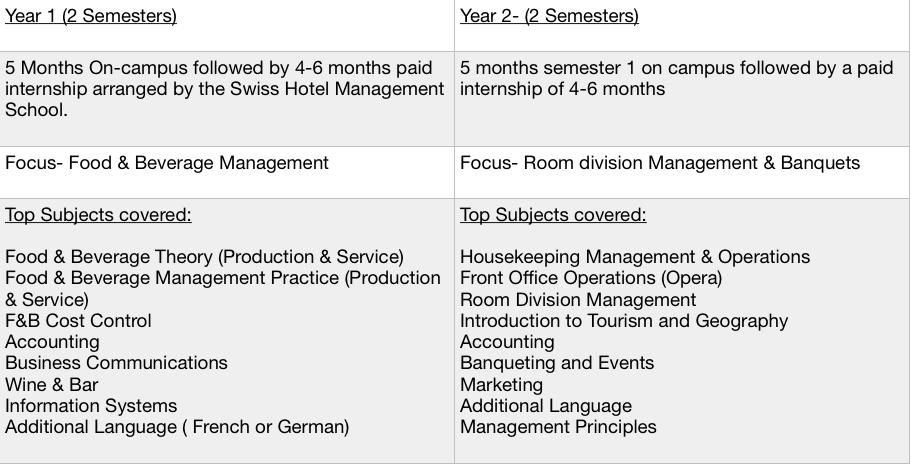 Hotel Management Diploma Switzerland Curriculum Subjects